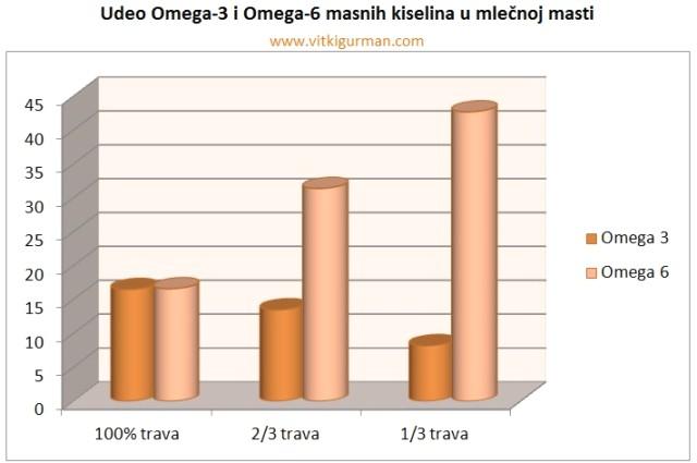 omega3 omega6 i ishrana krava