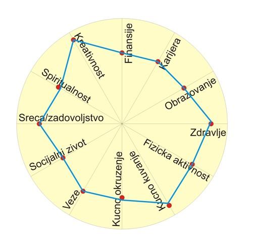 circle of life cilj