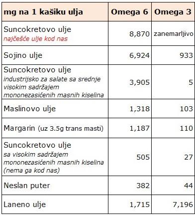 omega 3 i 6 . u uljima