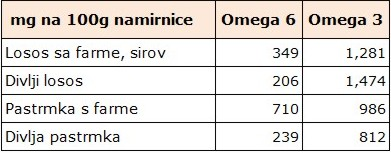 omega 3 i 6 u ribi