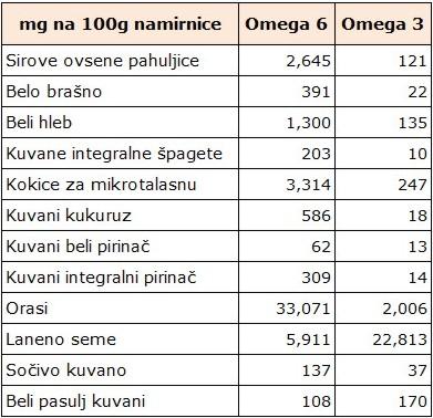 omega 3 i 6 u zitaricama i sl.