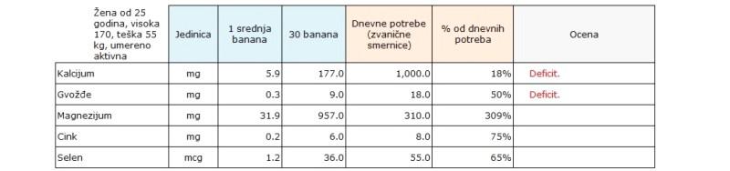 minerali i banane