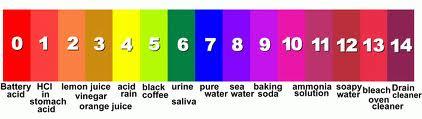 pH karta