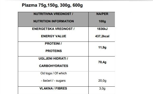plazma nutrition data