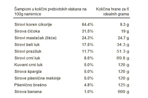 tabela prebiotici