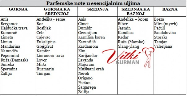 Parfemske note- eterična ulja