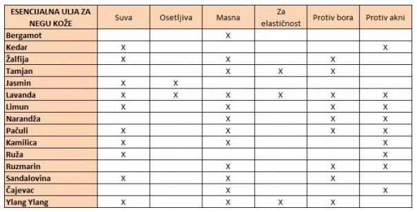 esencijalna ulja - nega koze (1)