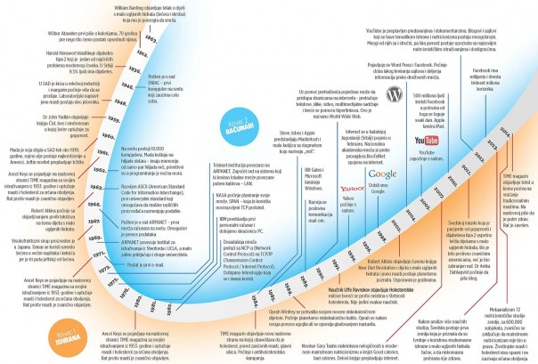 hrana-timeline